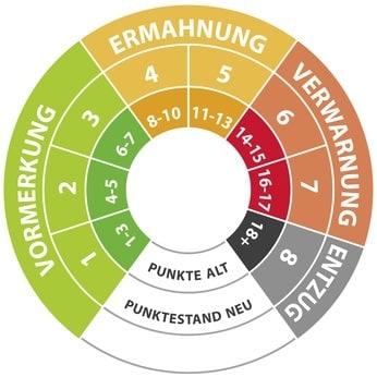 Alte Punkte in Flensburg: Statt Verfall sieht die Neuregelung eine Übertragung vor.
