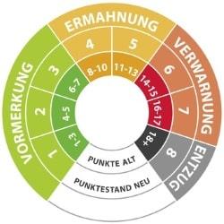 Je nach Delikt können ein, zwei oder drei Verkehrspunkte in Flensburg eingetragen werden.