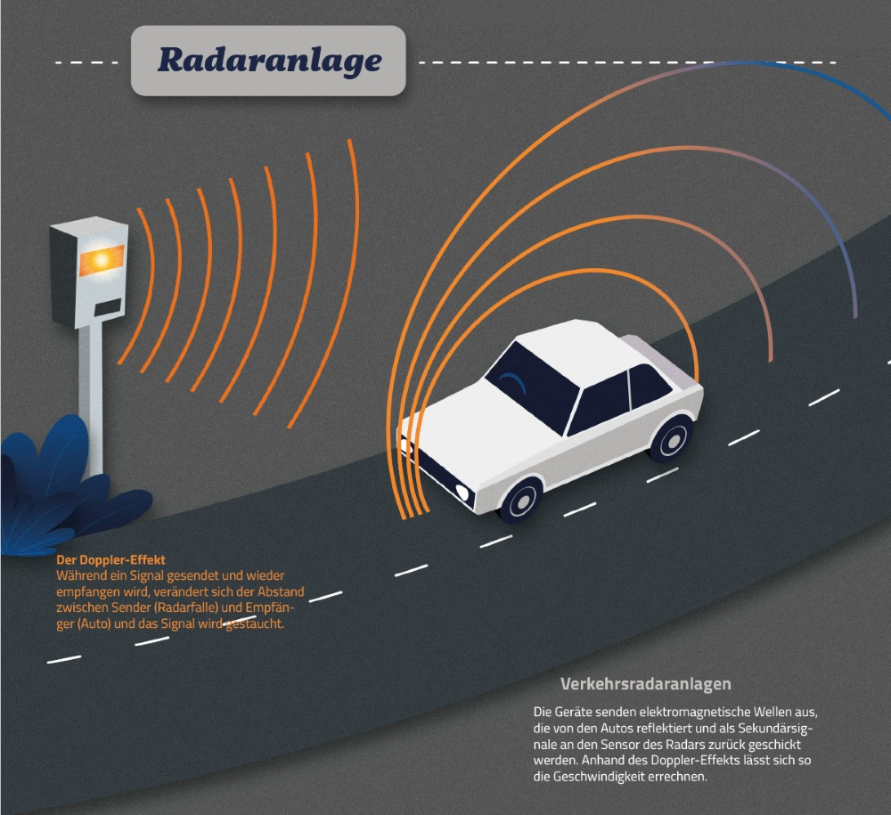 Bezeichnend für eine Radaranlage: Der Doppler-Effekt hilft bei der Geschwindigkeitsmessung.