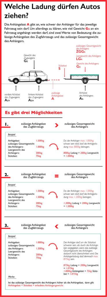 Grafik zur Anhängelast bei PKW